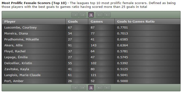 Footy Sevens Top 10 Female